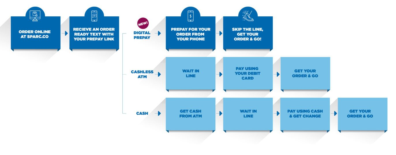 Payment Options Flowchart (Horizontal)