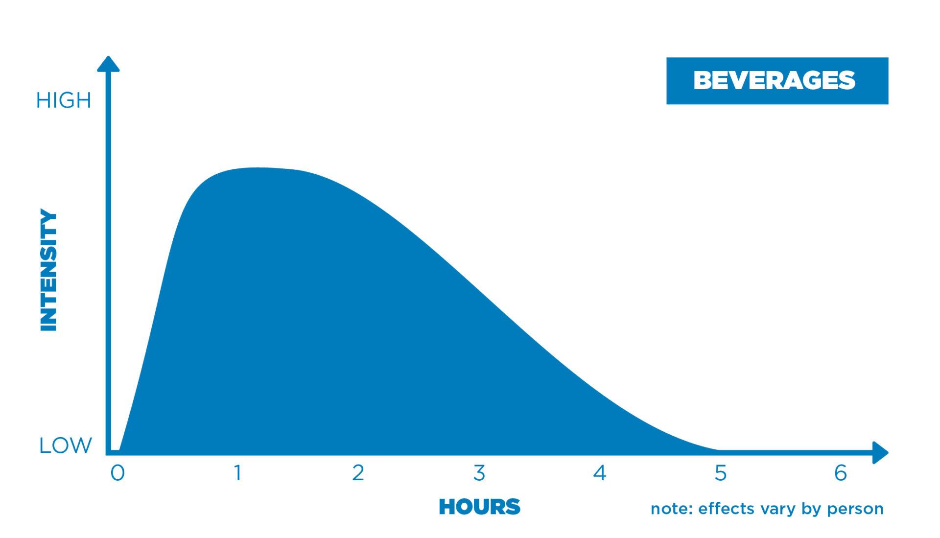 Beverage intensity chart