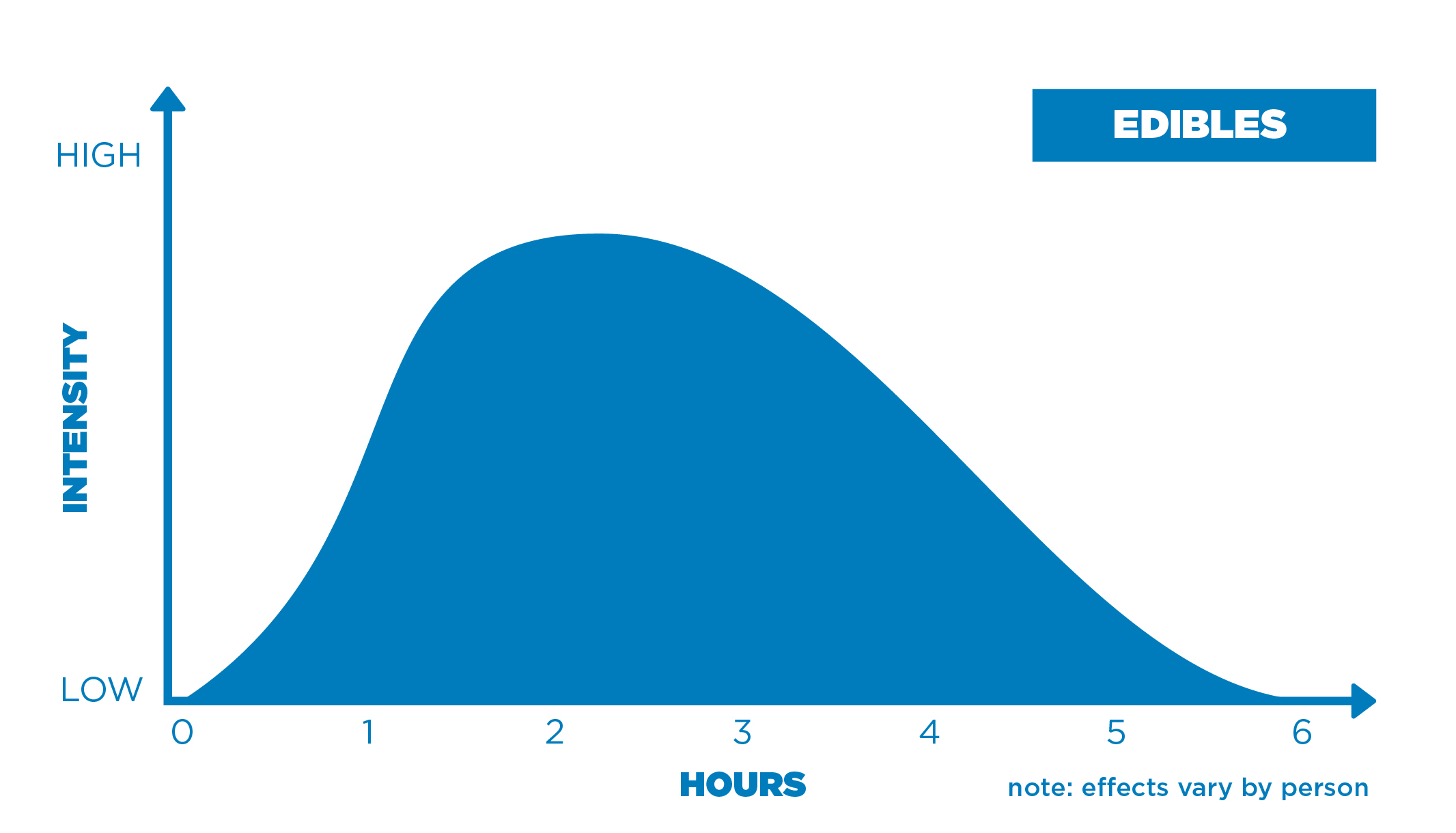 Edible intensity chart
